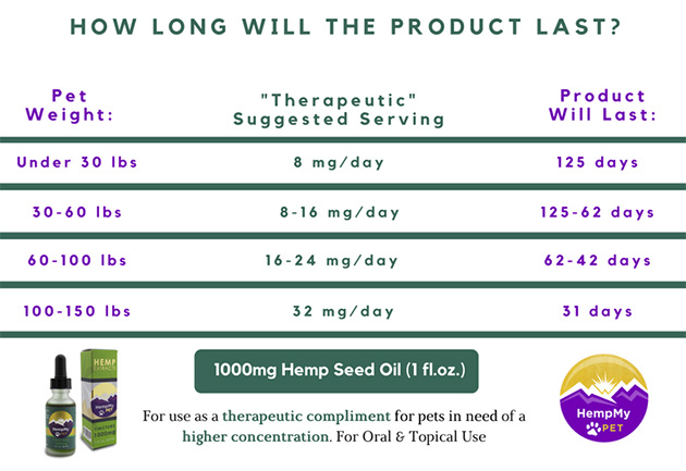 pet cbd dosage chart